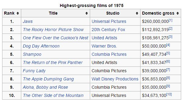 top-movies-1975